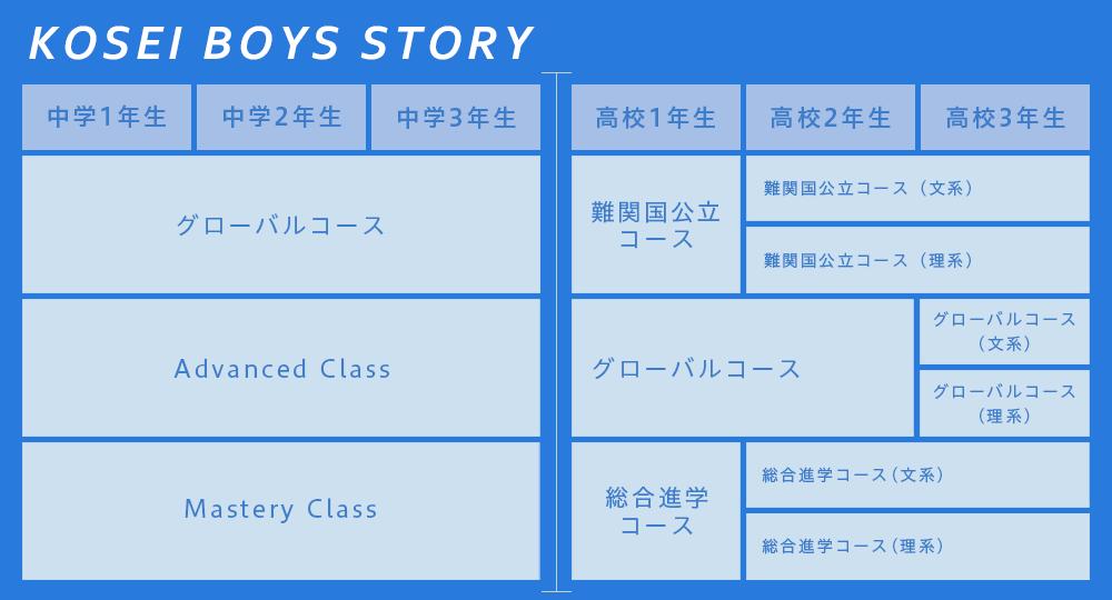 佼成学園の教育
